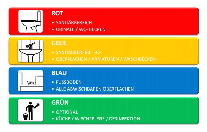 Vier Farben System.Dingdongcleaning Unterhaltsreinigung